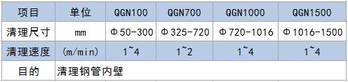QGNxi列钢管内壁专yong抛丸机-青岛摩登平台登录重gong